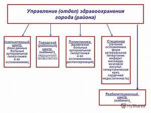 Инсульт и артериальная гипертония