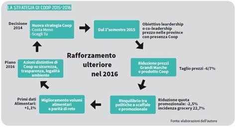Coop Italia Sede Centrale Coop Rafforza La Convenienza Gdoweek