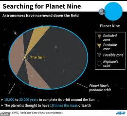 Planet Nine could be found by the end of the YEAR using ...