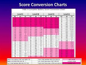 Level a TABE Test Score Conversion Charts