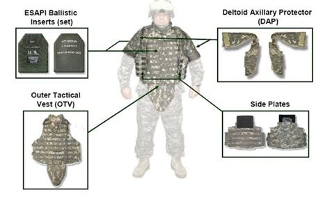 What Kind Of Body Armor Does The Military Use?