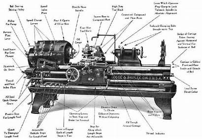Lathe Shipley Lodge Engine 1920s Hypothesis Evolution