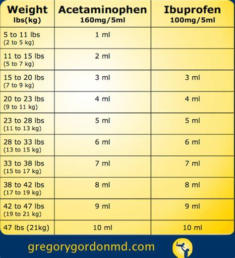childrensinfant tylenol  motrin dosing chart