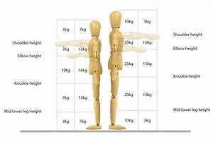 Do You Know Your Manual Handling Weight Limits
