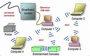 Rangkaian Komputer  Rangkaian Tanpa Wayar  Wireless