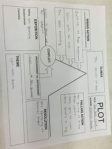 Plot Diagram Of The Book Thief