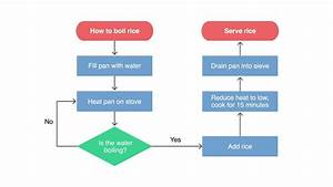 A Guide To Flow Charts