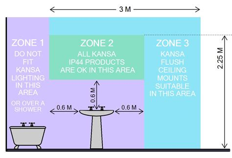 Bathroom Zones Home Design
