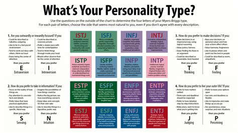 What Mbti Personality Type Are You?