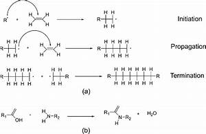 Reactions For The Formation Of  A  Addition Polymers