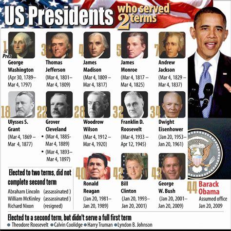Us Presidents Serving 2nd Term  Infographics Graphsnet
