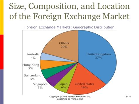 foreign exchange market 09 global foreign exchange markets