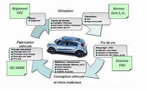 Durée De Vie D Une Voiture électrique : voiture du futur objectif moins 200 kg apr s 2020 ~ Medecine-chirurgie-esthetiques.com Avis de Voitures