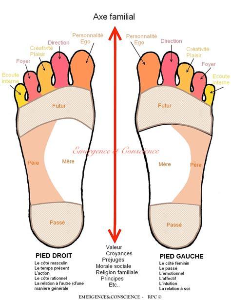 lecture psycho 233 motionnelle des pieds emergence conscience