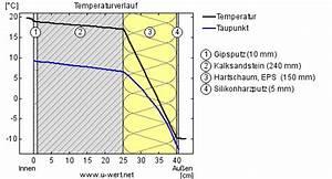 Maximalwert Berechnen : 2 schichten gleicher w rmed mmung unterschiedliches tauwasser ubakus ~ Themetempest.com Abrechnung