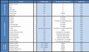 Nombre De Prise Par Disjoncteur : mon tableau lectrique 61 messages ~ Premium-room.com Idées de Décoration