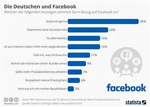 Facebook De Login Deutsch : infografik die deutschen und facebook statista ~ Orissabook.com Haus und Dekorationen