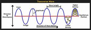 Measuring Waves  Lesson 0743