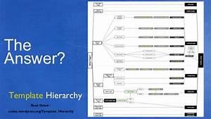 dhaka wordpress meetup 3 presentation for template hierarchy With template hierarchy in wordpress