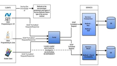 detail oriented examples service oriented architecture soa