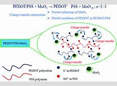 MoO3induced oxidation doping of PEDOTPSS for high