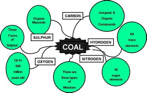 Coal Superintending