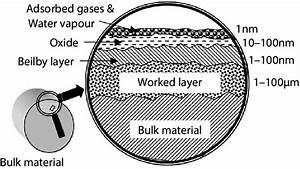 25 Beilby Layer Formation   Source        Ewp Rpi Edu
