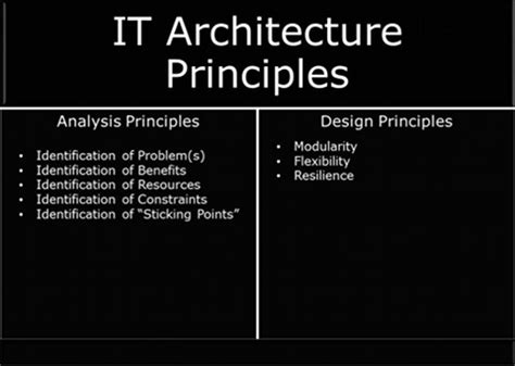 architectural principles risk horizon blog