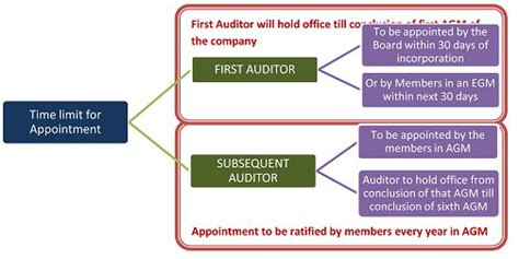 appointment  company auditor  companies act