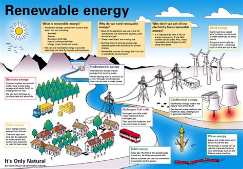 Renewable And Non Renewable Energy Sources Explained