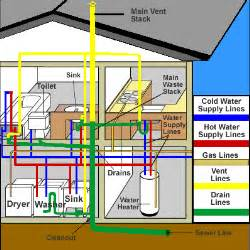 home design diagram plumbing in manufactured homes mobile manufactured home living