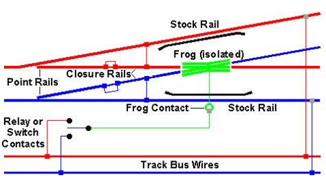 Tortoise Wiring For Turn Out by Wiring Atlas C55 Turnouts Trainboard The