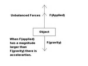 Balanced and Unbalanced Forces Diagrams