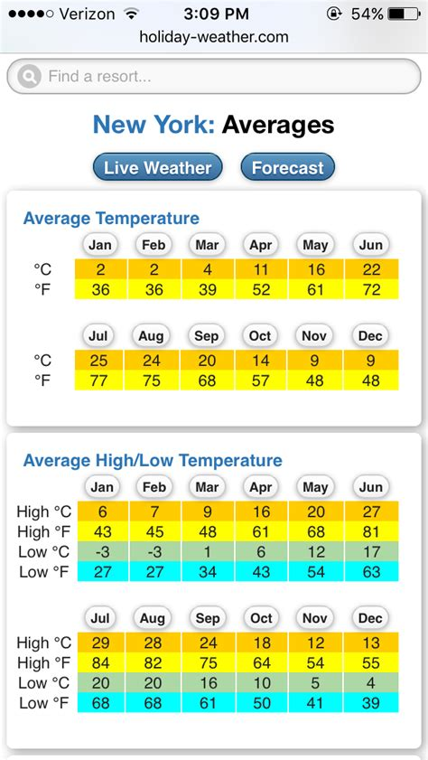 Average temperature in New York - Holiday weather, Vegas ...