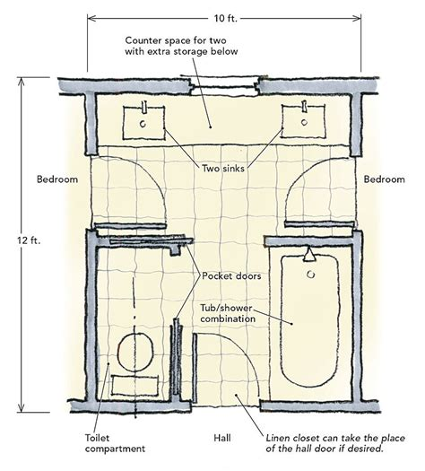 small bathroom makeovers ideas and bathrooms homebuilding