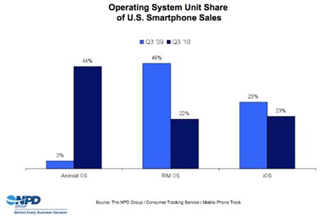 iphone vs android sales android phones currently sell more than 2x faster than the