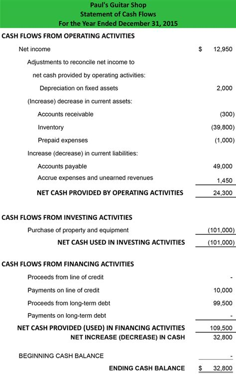 bookkeeping templates cashflows cash flow statement exle template how to prepare