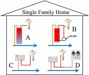 Common Residential Hot Water Heaters  A Single Family