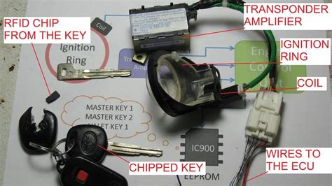 Immobilizer Hacking For Lost Keys Or Swapped Ecu