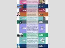 Timeline Template 67+ Free Word, Excel, PDF, PPT, PSD