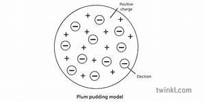 Plum Pudding Model Science Diagram Ks4 Black And White