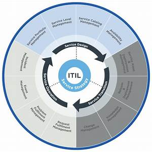 The Essential Guide To Itil Framework And Processes