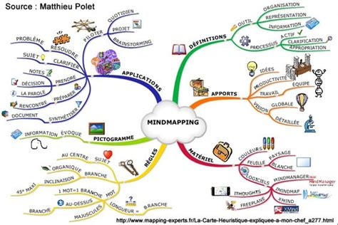 conception 3d cuisine la carte heuristique ou mind map les cahiers de l 39 innovation