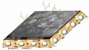 Nanomaterials Free Full Text Non Resorbable