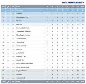 Barclays Premiere League Standings by Does It Matter Now Liverpool Tops The League On Xmas Day