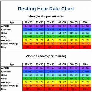 Normal Pulse By Age Chart Resting Heart Rate Chart Resting Heart Rate Chart
