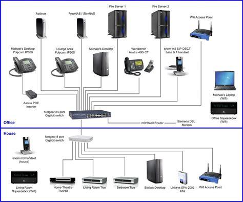 home office network graves  soho technology