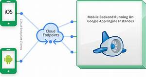 Appengine Adds Cloud Endpoints And Java 7 Support