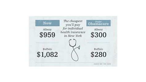 New york small businesses with 100 or fewer employees. New York Obamacare exchange will slice health care ...