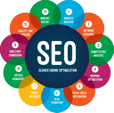 what is seo business best seo company in bhopal jiosys technologies